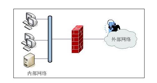 什么是服务器硬防和软防?服务器硬防和软防讲解