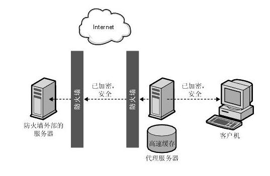 香港代理服务器是什么?
